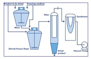 Stirred Freeze Drying